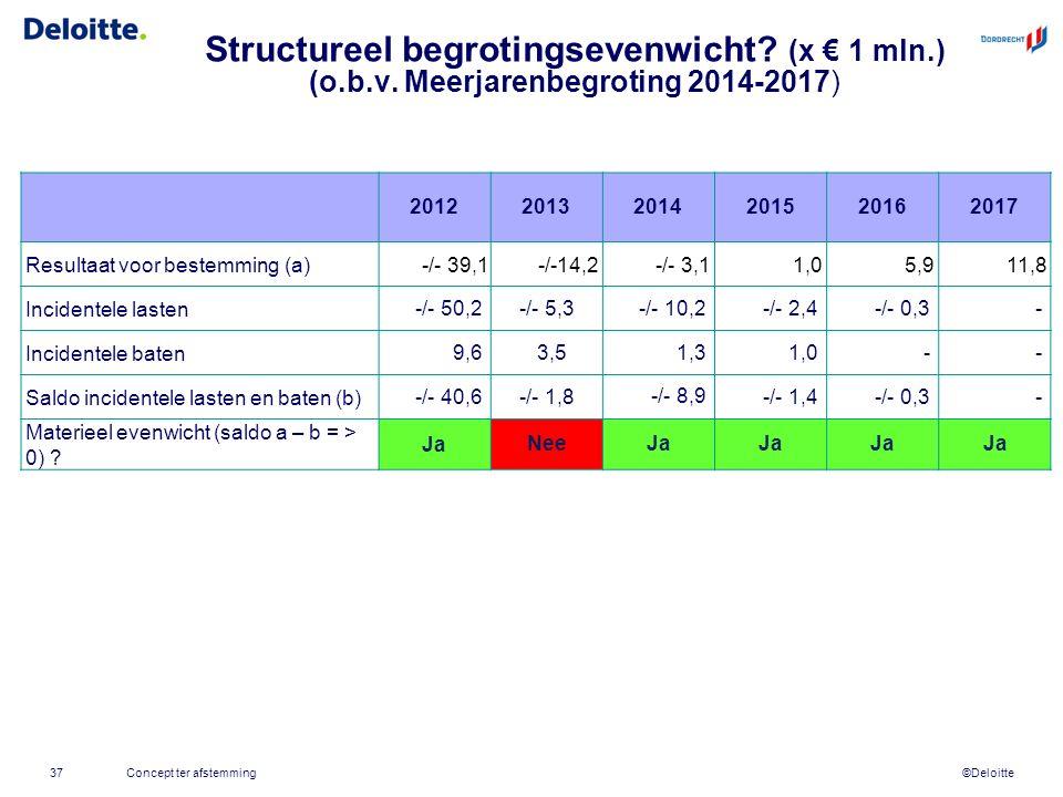 ©Deloitte Structureel begrotingsevenwicht? (x € 1 mln.) (o.b.v. Meerjarenbegroting 2014-2017) Concept ter afstemming37 201220132014201520162017 Result