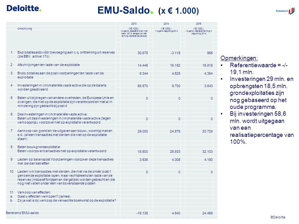 ©Deloitte EMU-Saldo. (x € 1.000) Concept ter afstemming38 2013 2014 2015 Omschrijving x € 1000,- Volgens realisatie tot en met sept. 2013, aangevuld m