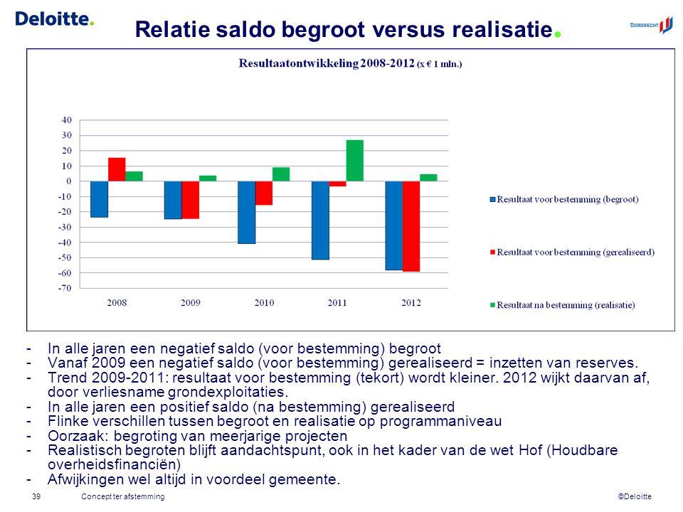 ©Deloitte Relatie saldo begroot versus realisatie.