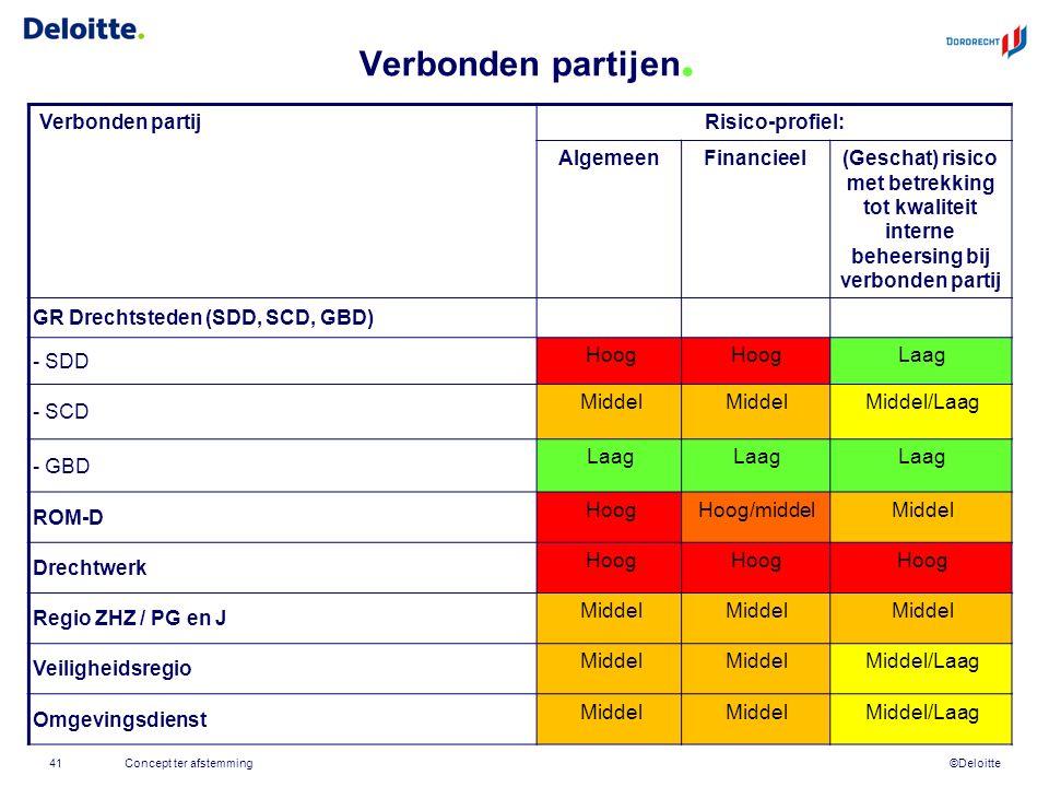 ©Deloitte Verbonden partijen. Verbonden partijRisico-profiel: AlgemeenFinancieel(Geschat) risico met betrekking tot kwaliteit interne beheersing bij v