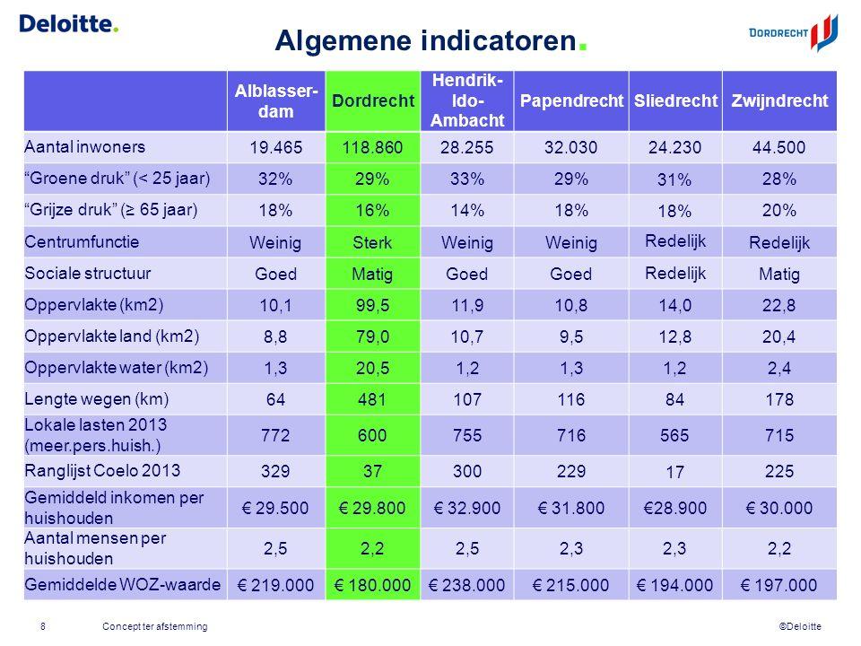 ©Deloitte Algemene indicatoren. Alblasser- dam Dordrecht Hendrik- Ido- Ambacht PapendrechtSliedrechtZwijndrecht Aantal inwoners19.465118.86028.25532.0
