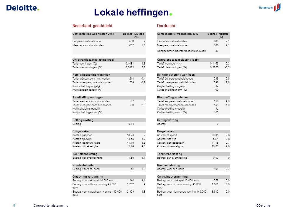 ©Deloitte Lokale heffingen. 9Concept ter afstemming Nederland gemiddeldDordrecht Gemeentelijke woonlasten 2013BedragMutatie (%) Gemeentelijke woonlast
