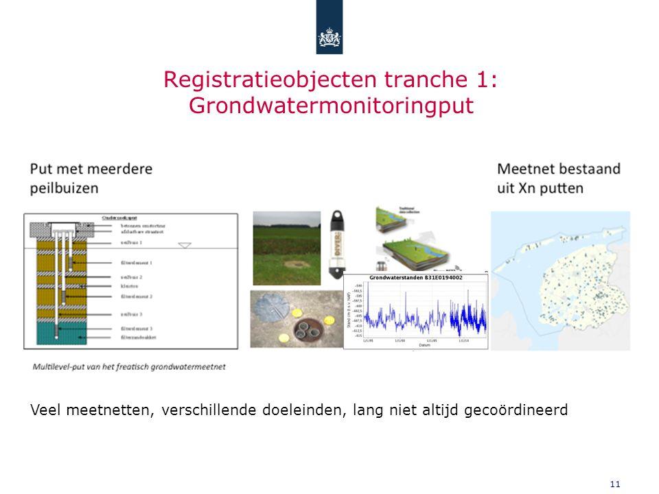 11 Registratieobjecten tranche 1: Grondwatermonitoringput Veel meetnetten, verschillende doeleinden, lang niet altijd gecoördineerd