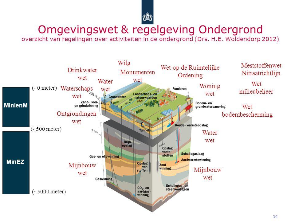 14 Omgevingswet & regelgeving Ondergrond overzicht van regelingen over activiteiten in de ondergrond (Drs. H.E. Woldendorp 2012) Mijnbouw wet Water we