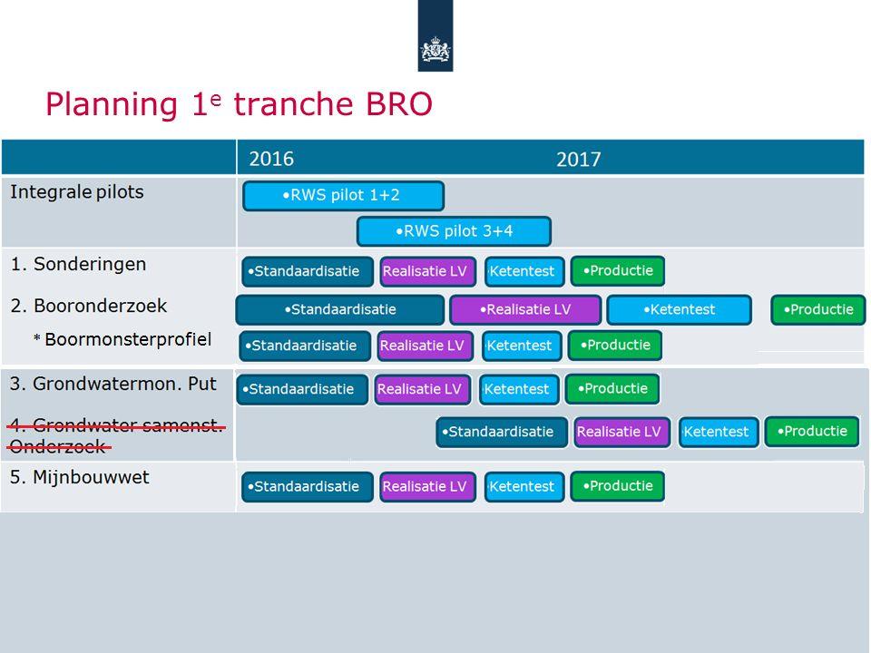Planning 1 e tranche BRO Integrale pilots 1. Sonderingen 2.
