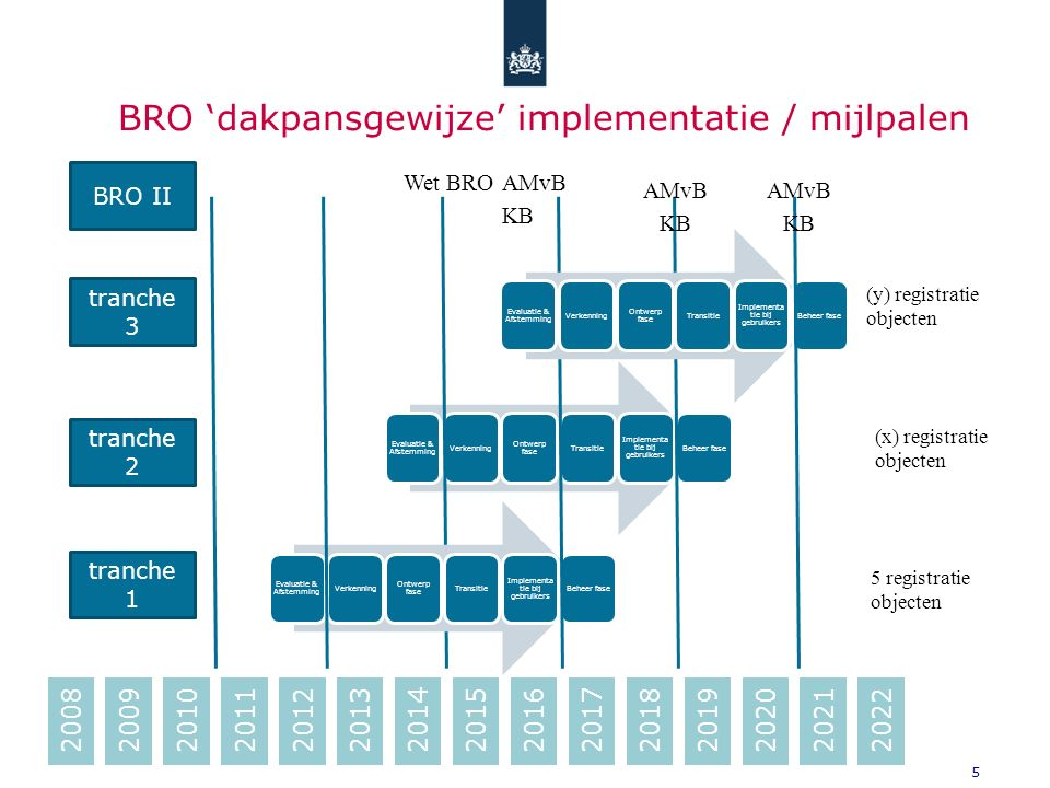 5 Evaluatie & Afstemming Verkenning Ontwerp fase Transitie Implementa tie bij gebruikers Beheer fase 2008200920102012201120132014201520172016201820202