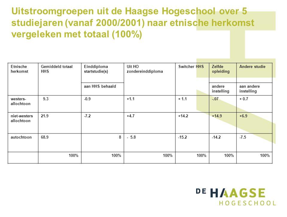 Uitstroomgroepen uit de Haagse Hogeschool over 5 studiejaren (vanaf 2000/2001) naar etnische herkomst vergeleken met totaal (100%) Etnische herkomst Gemiddeld totaal HHS Einddiploma startstudie(s) Uit HO zondereinddiploma Switcher HHSZelfde opleiding Andere studie aan HHS behaaldandere instelling aan andere instelling westers- allochtoon 9.3-0.9+1.1 -.07+ 0.7 niet-westers allochtoon 21.9-7.2+4.7+14.2+14.9+6.9 autochtoon68.98- 5.8-15.2-14.2-7.5 100%