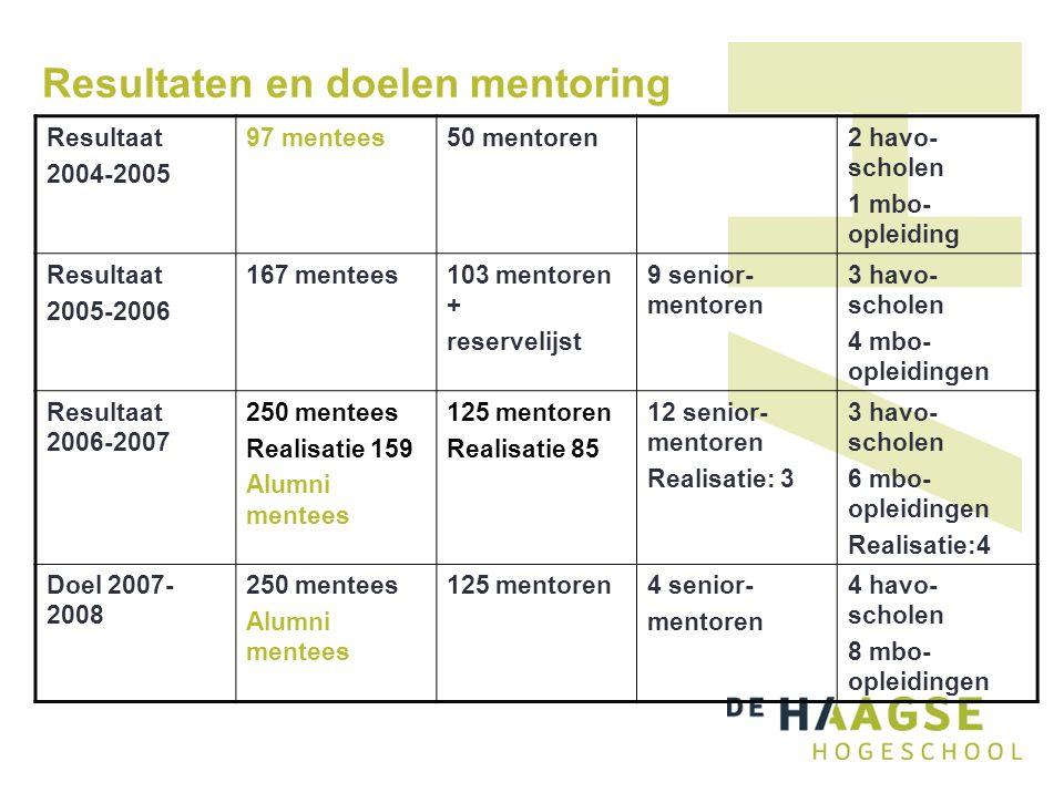 Resultaten en doelen mentoring Resultaat 2004-2005 97 mentees50 mentoren2 havo- scholen 1 mbo- opleiding Resultaat 2005-2006 167 mentees103 mentoren + reservelijst 9 senior- mentoren 3 havo- scholen 4 mbo- opleidingen Resultaat 2006-2007 250 mentees Realisatie 159 Alumni mentees 125 mentoren Realisatie 85 12 senior- mentoren Realisatie: 3 3 havo- scholen 6 mbo- opleidingen Realisatie:4 Doel 2007- 2008 250 mentees Alumni mentees 125 mentoren4 senior- mentoren 4 havo- scholen 8 mbo- opleidingen