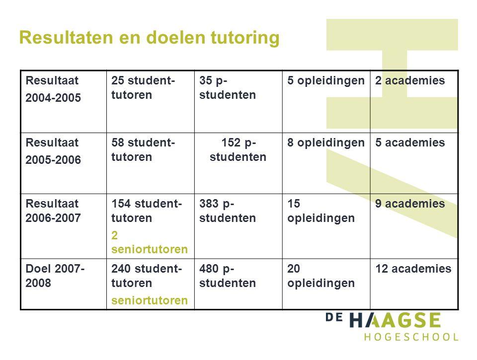 Resultaten en doelen tutoring Resultaat 2004-2005 25 student- tutoren 35 p- studenten 5 opleidingen2 academies Resultaat 2005-2006 58 student- tutoren