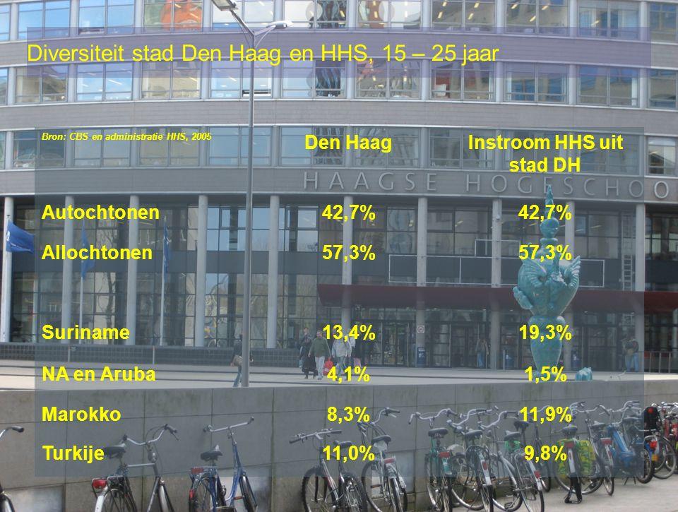 Diversiteit stad Den Haag en HHS, 15 – 25 jaar Bron: CBS en administratie HHS, 2005 Den HaagInstroom HHS uit stad DH Autochtonen42,7% Allochtonen57,3% Suriname13,4%19,3% NA en Aruba4,1%1,5% Marokko8,3%11,9% Turkije11,0%9,8%