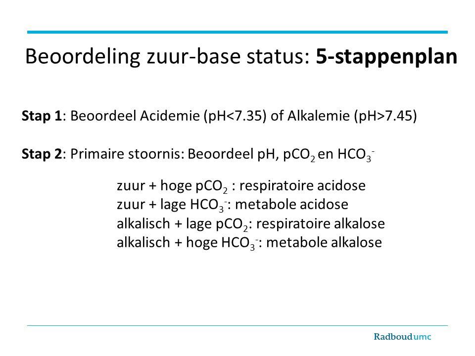 Beoordeling zuur-base status: 5-stappenplan Stap 1: Beoordeel Acidemie (pH 7.45) Stap 2: Primaire stoornis: Beoordeel pH, pCO 2 en HCO 3 - zuur + hoge pCO 2 : respiratoire acidose zuur + lage HCO 3 - : metabole acidose alkalisch + lage pCO 2 : respiratoire alkalose alkalisch + hoge HCO 3 - : metabole alkalose