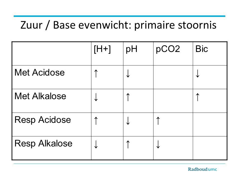 [H+]pHpCO2Bic Met Acidose↑↓↓ Met Alkalose↓↑↑ Resp Acidose↑↓↑ Resp Alkalose↓↑↓ Zuur / Base evenwicht: primaire stoornis