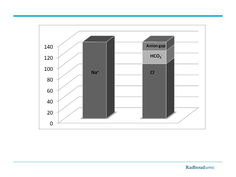 mmol/l De anion gap is het verschil (mmol/l) tussen het positief geladen deeltje Na + en de negatief geladen deeltjes Cl - en HCO3 -
