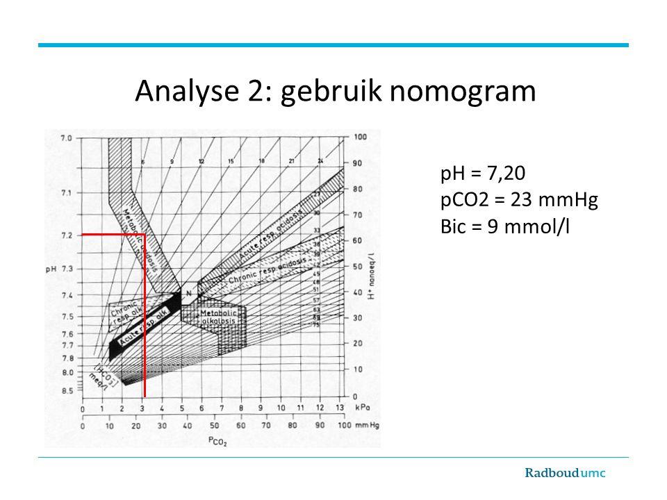 Analyse 2: gebruik nomogram pH = 7,20 pCO2 = 23 mmHg Bic = 9 mmol/l