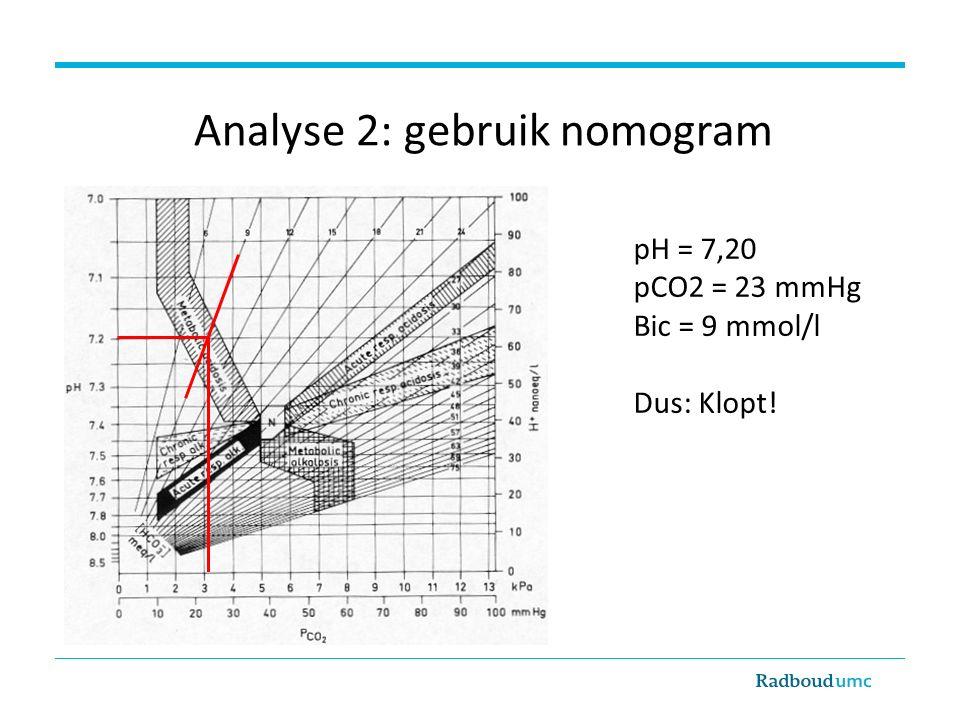 Analyse 2: gebruik nomogram pH = 7,20 pCO2 = 23 mmHg Bic = 9 mmol/l Dus: Klopt!