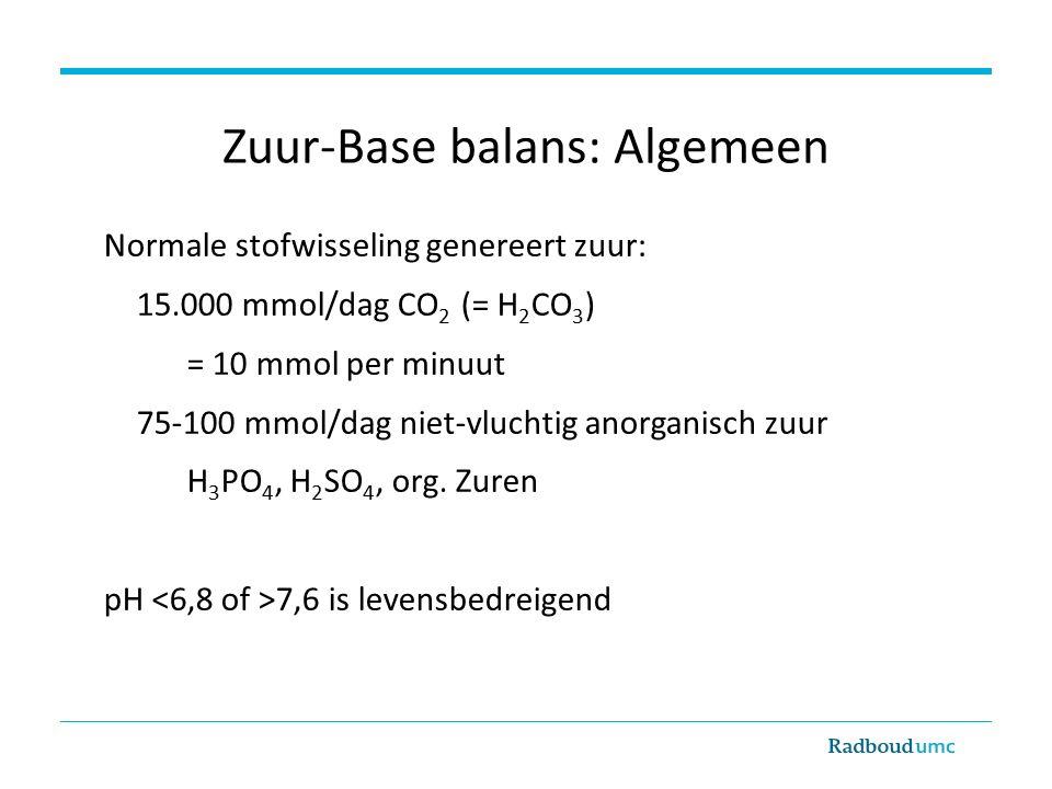 Zuur-Base balans: Algemeen Normale stofwisseling genereert zuur: 15.000 mmol/dag CO 2 (= H 2 CO 3 ) = 10 mmol per minuut 75-100 mmol/dag niet-vluchtig anorganisch zuur H 3 PO 4, H 2 SO 4, org.