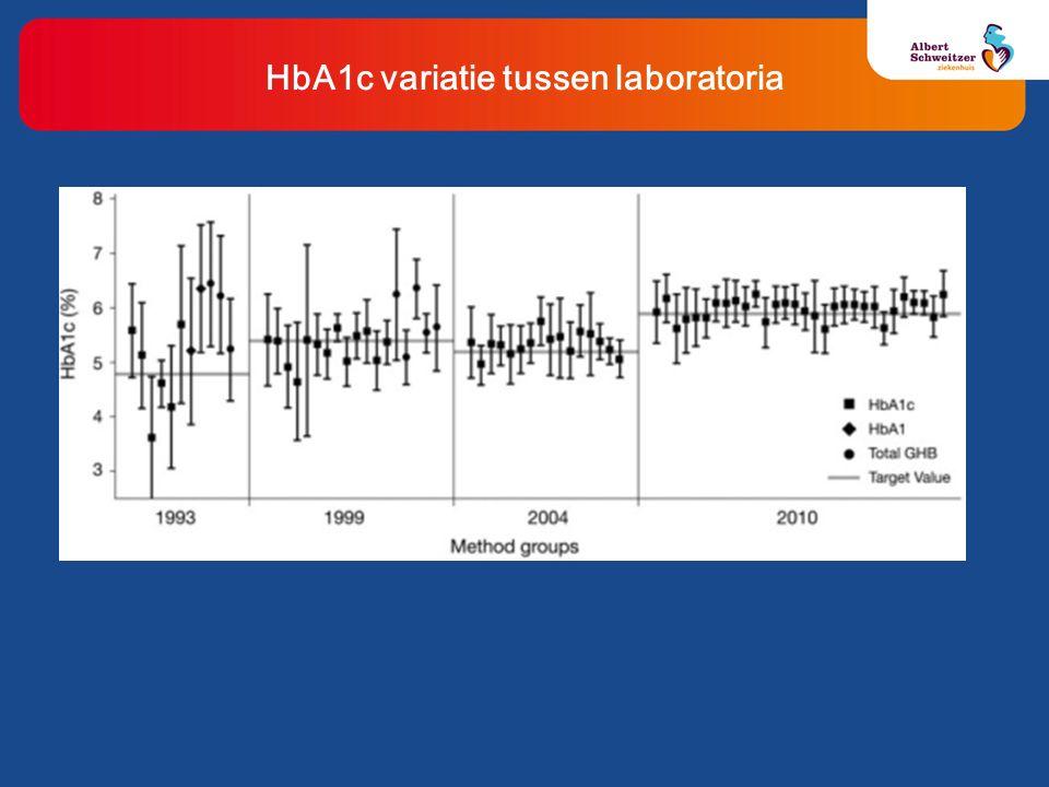 HbA1c variatie tussen laboratoria