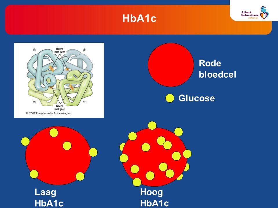 HbA1c Laag HbA1c Hoog HbA1c Glucose Rode bloedcel