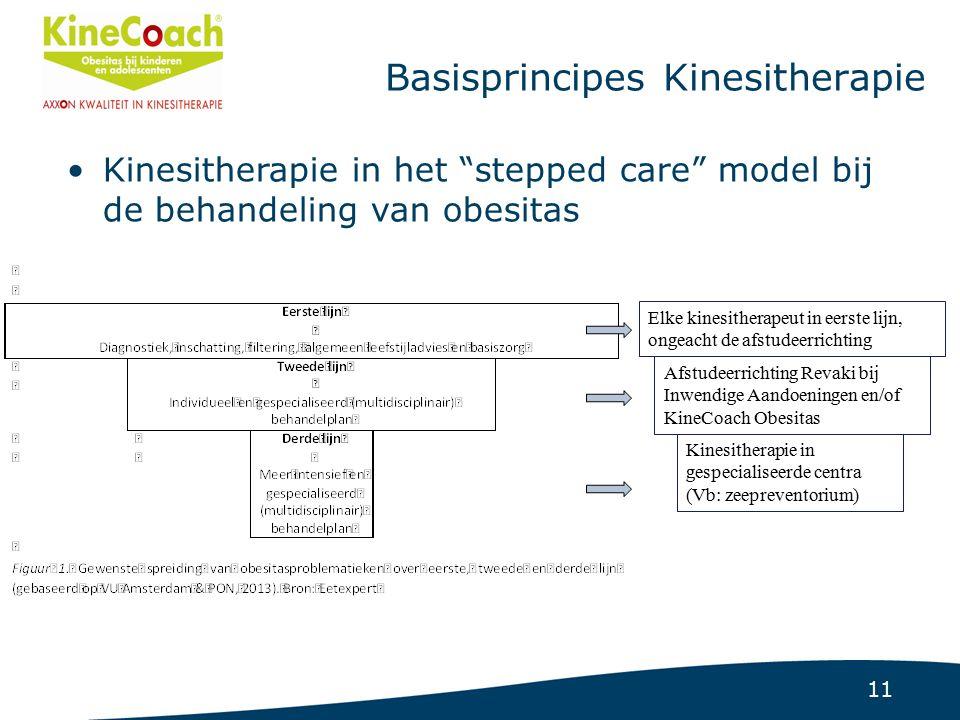 11 Basisprincipes Kinesitherapie Kinesitherapie in het stepped care model bij de behandeling van obesitas Elke kinesitherapeut in eerste lijn, ongeacht de afstudeerrichting Afstudeerrichting Revaki bij Inwendige Aandoeningen en/of KineCoach Obesitas Kinesitherapie in gespecialiseerde centra (Vb: zeepreventorium)