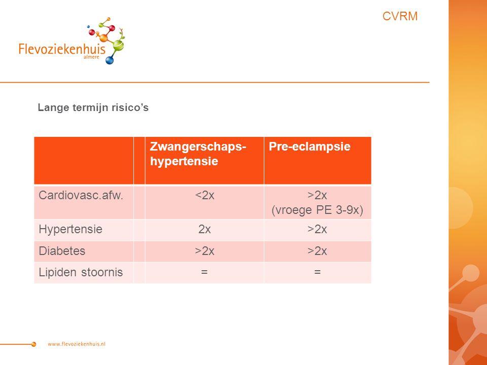 Lange termijn risico's Zwangerschaps- hypertensie Pre-eclampsie Cardiovasc.afw.<2x>2x (vroege PE 3-9x) Hypertensie2x>2x Diabetes>2x Lipiden stoornis== CVRM
