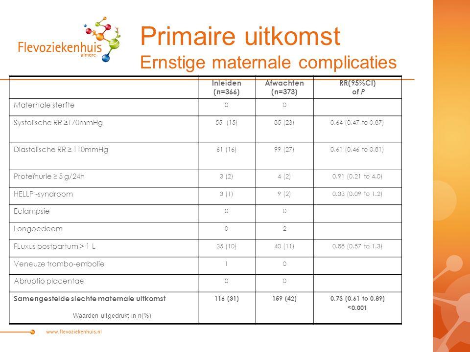 Primaire uitkomst Ernstige maternale complicaties Inleiden (n=366) Afwachten (n=373) RR(95%CI) of P Maternale sterfte 00 Systolische RR ≥170mmHg 55 (15)85 (23)0.64 (0.47 to 0.87) Diastolische RR ≥ 110mmHg 61 (16)99 (27)0.61 (0.46 to 0.81) Proteïnurie ≥ 5 g/24h 3 (2)4 (2)0.91 (0.21 to 4.0) HELLP -syndroom 3 (1)9 (2)0.33 (0.09 to 1.2) Eclampsie 00 Longoedeem 02 FLuxus postpartum > 1 L 35 (10)40 (11)0.88 (0.57 to 1.3) Veneuze trombo-embolie 10 Abruptio placentae 00 Samengestelde slechte maternale uitkomst 116 (31)159 (42)0.73 (0.61 to 0.89) <0.001 Waarden uitgedrukt in n(%)