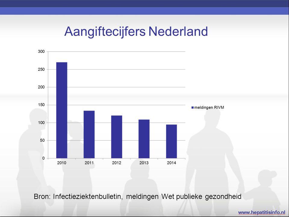 Aangiftecijfers Nederland Bron: Infectieziektenbulletin, meldingen Wet publieke gezondheid