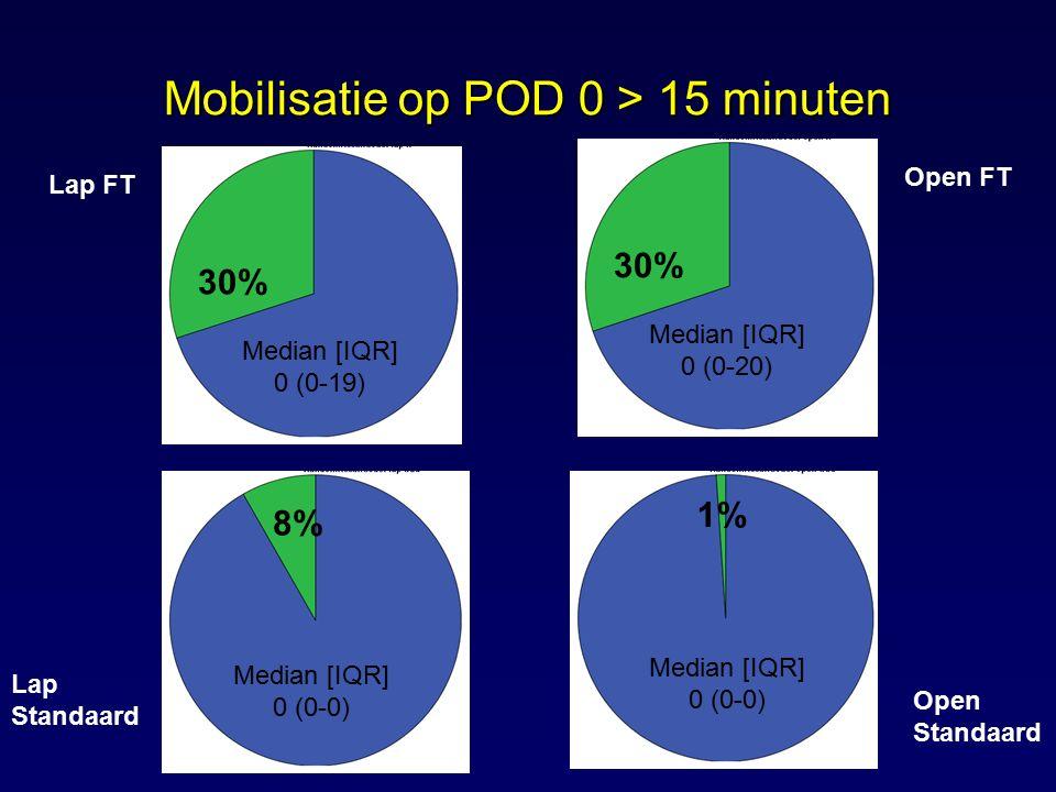 Mobilisatie op POD 0 > 15 minuten Lap FT Lap Standaard Open Standaard Open FT 30% 8% 1% Median [IQR] 0 (0-19) Median [IQR] 0 (0-0) Median [IQR] 0 (0-0