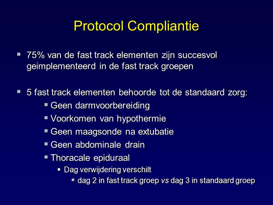 Protocol Compliantie  75% van de fast track elementen zijn succesvol geimplementeerd in de fast track groepen  5 fast track elementen behoorde tot d