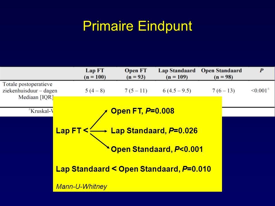 Open FT, P=0.008 Lap FT < Lap Standaard, P=0.026 Open Standaard, P<0.001 Lap Standaard < Open Standaard, P=0.010 Mann-U-Whitney