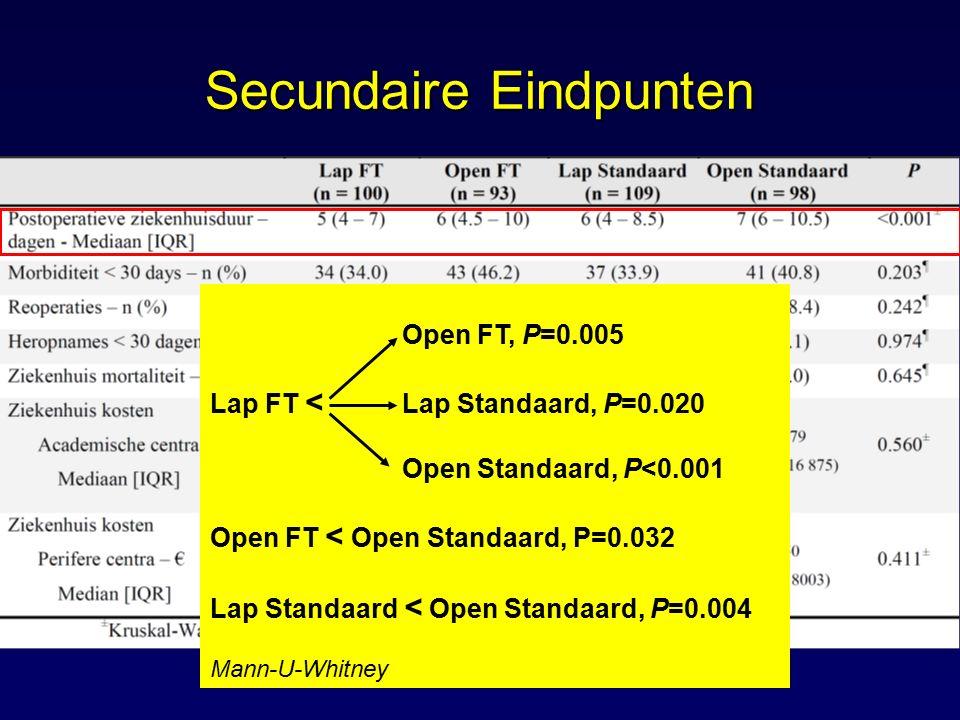 Open FT, P=0.005 Lap FT < Lap Standaard, P=0.020 Open Standaard, P<0.001 Open FT < Open Standaard, P=0.032 Lap Standaard < Open Standaard, P=0.004 Man