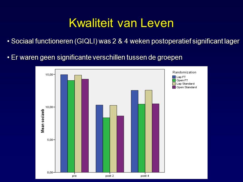 Kwaliteit van Leven Sociaal functioneren (GIQLI) was 2 & 4 weken postoperatief significant lager Sociaal functioneren (GIQLI) was 2 & 4 weken postoper