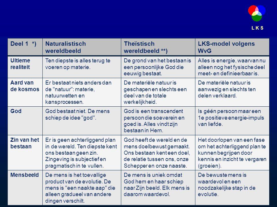 L K S Deel 1 *)Naturalistisch wereldbeeld Theïstisch wereldbeeld **) LKS-model volgens WvG Ultieme realiteit Ten diepste is alles terug te voeren op materie.