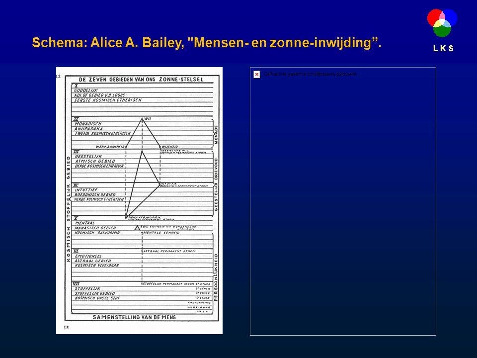 L K S Schema: Alice A. Bailey, Mensen- en zonne-inwijding .