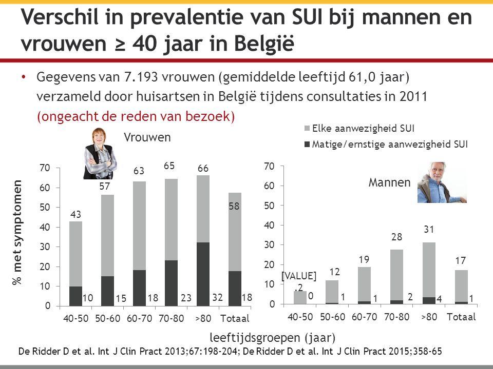 Gegevens van 7.193 vrouwen (gemiddelde leeftijd 61,0 jaar) verzameld door huisartsen in België tijdens consultaties in 2011 (ongeacht de reden van bezoek) De Ridder D et al.
