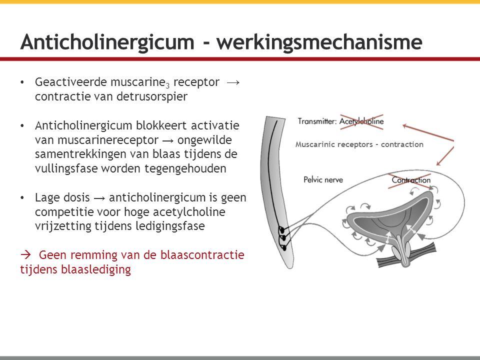 Anticholinergicum - werkingsmechanisme Geactiveerde muscarine 3 receptor → contractie van detrusorspier Anticholinergicum blokkeert activatie van musc