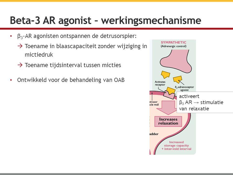 β 3 -AR agonisten ontspannen de detrusorspier:  Toename in blaascapaciteit zonder wijziging in mictiedruk  Toename tijdsinterval tussen micties Ontw