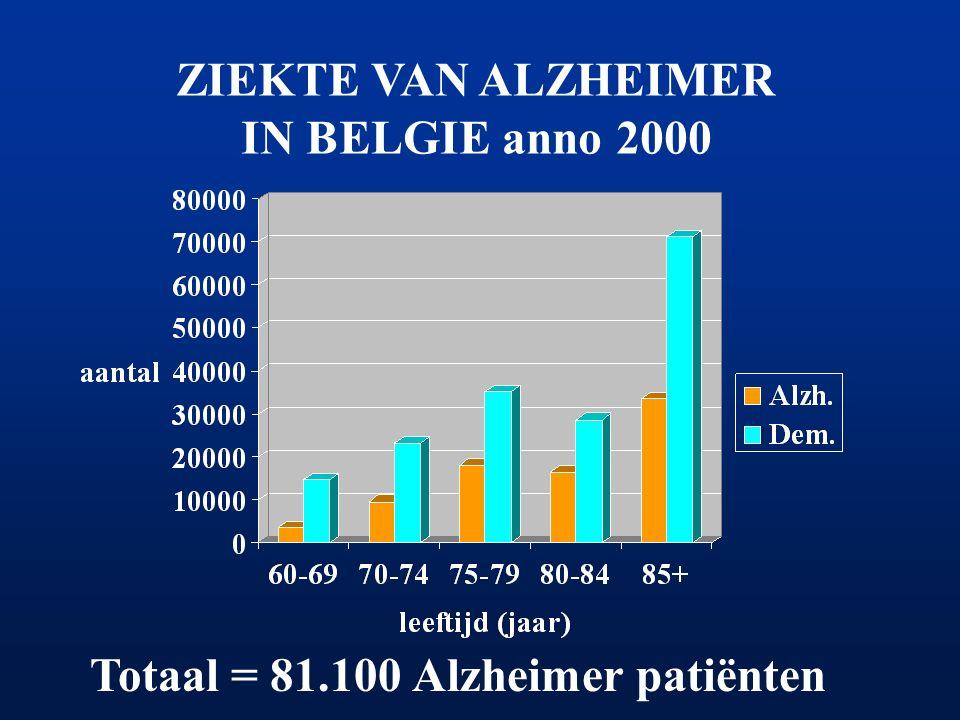 ZIEKTE VAN ALZHEIMER IN BELGIE anno 2000 Totaal = 81.100 Alzheimer patiënten