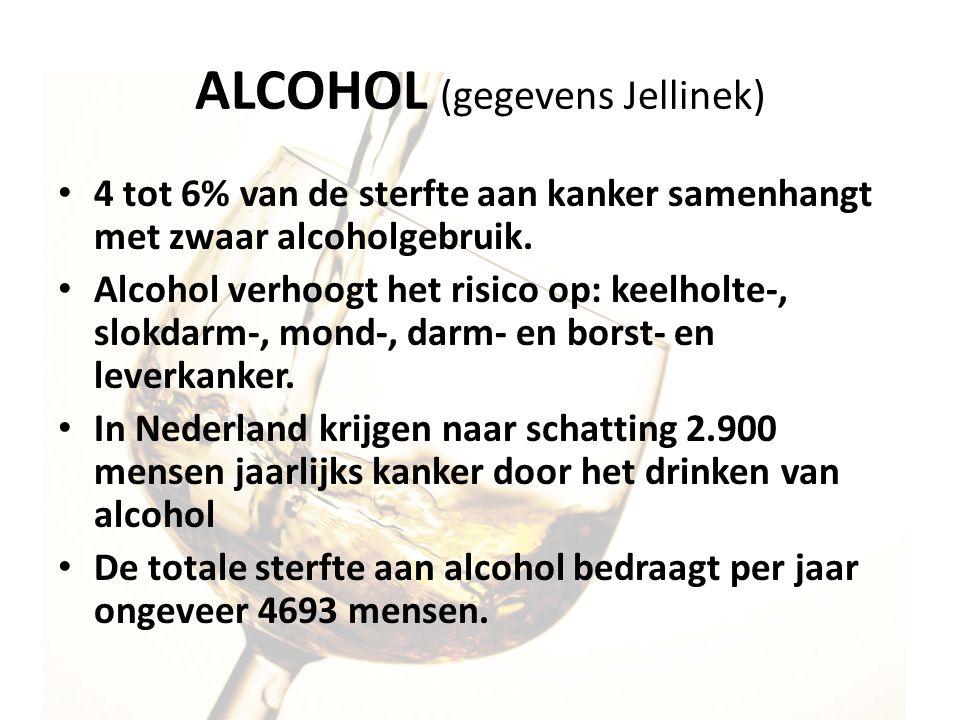 ALCOHOL (gegevens Jellinek) 4 tot 6% van de sterfte aan kanker samenhangt met zwaar alcoholgebruik. Alcohol verhoogt het risico op: keelholte-, slokda