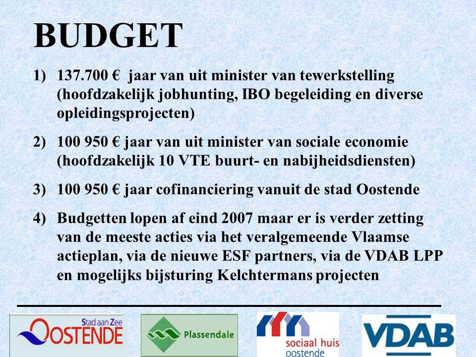 BUDGET 1)137.700 € jaar van uit minister van tewerkstelling (hoofdzakelijk jobhunting, IBO begeleiding en diverse opleidingsprojecten) 2)100 950 € jaar van uit minister van sociale economie (hoofdzakelijk 10 VTE buurt- en nabijheidsdiensten) 3)100 950 € jaar cofinanciering vanuit de stad Oostende 4)Budgetten lopen af eind 2007 maar er is verder zetting van de meeste acties via het veralgemeende Vlaamse actieplan, via de nieuwe ESF partners, via de VDAB LPP en mogelijks bijsturing Kelchtermans projecten