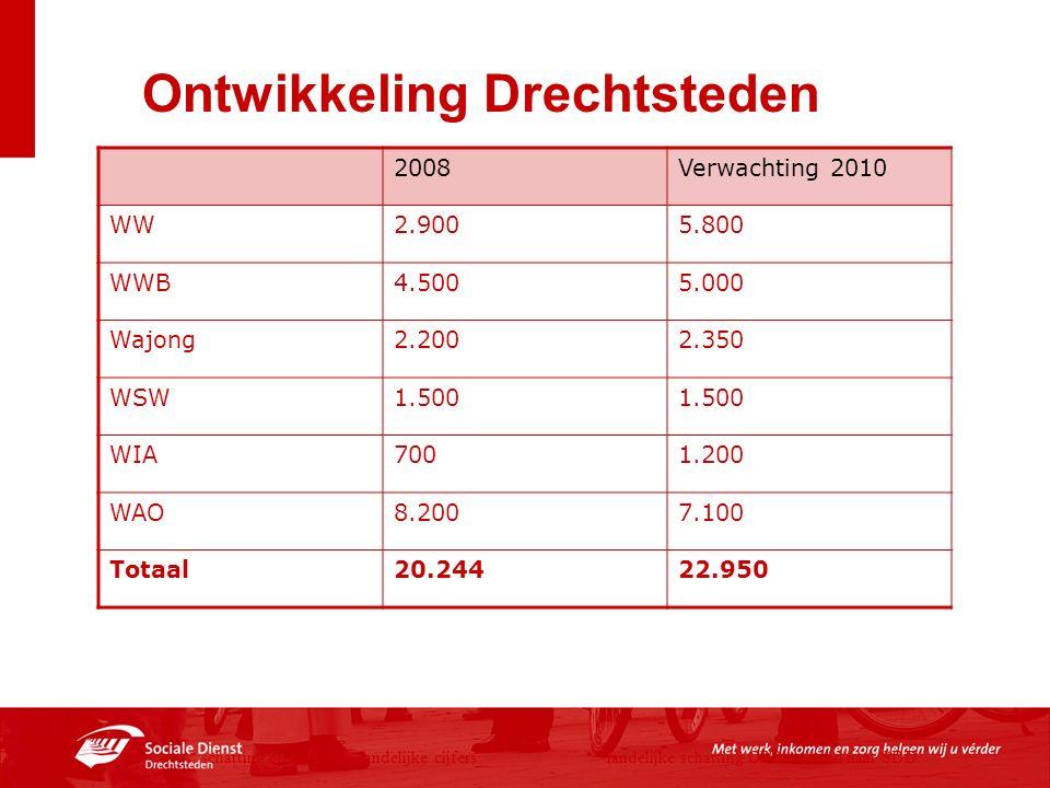 Ontwikkeling Drechtsteden 2008Verwachting 2010 WW2.9005.800 WWB4.5005.000 Wajong2.2002.350 WSW1.500 WIA7001.200 WAO8.2007.100 Totaal20.24422.950 * sch