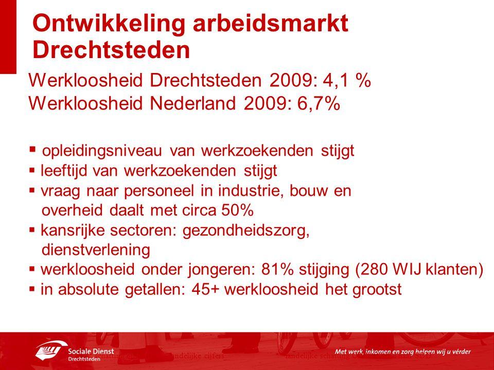 Ontwikkeling arbeidsmarkt Drechtsteden * schatting op basis van landelijke cijfers** landelijke schatting CPB vertaald naar SDD Werkloosheid Drechtste