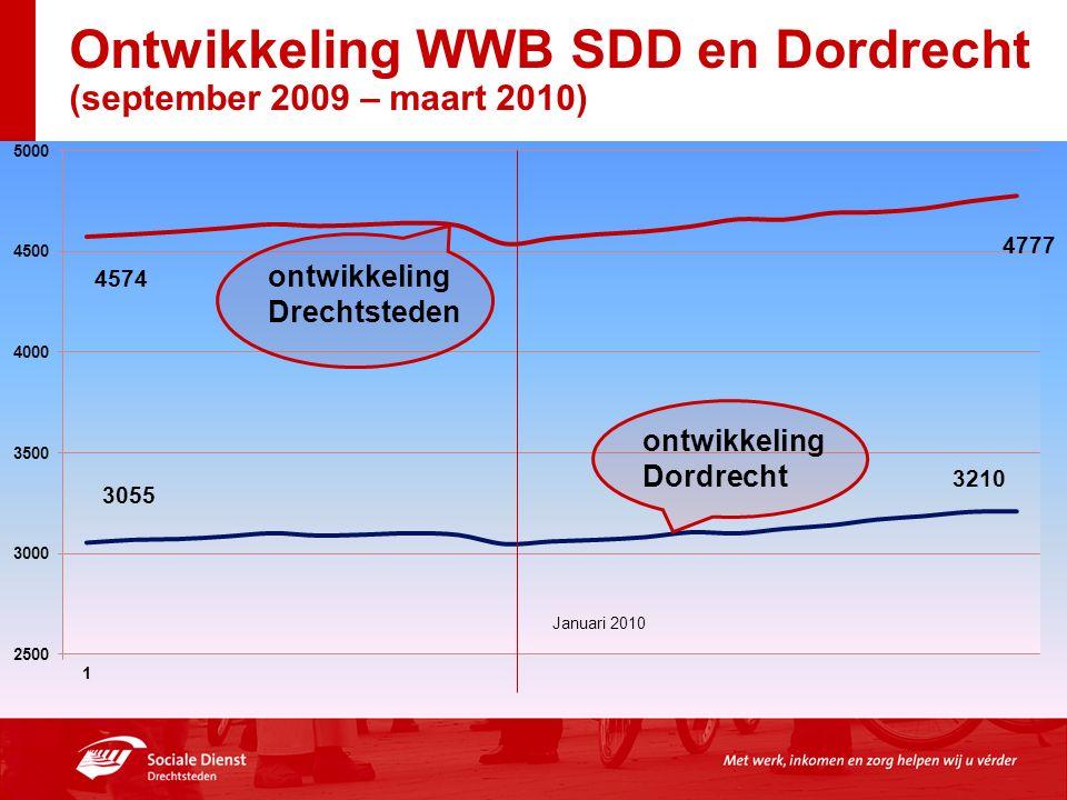 Ontwikkeling WWB SDD en Dordrecht (september 2009 – maart 2010)