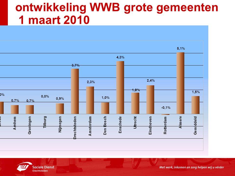 ontwikkeling WWB grote gemeenten 1 maart 2010