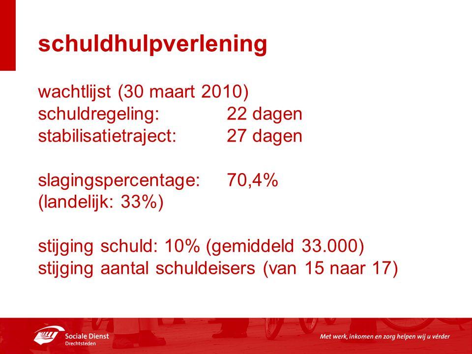 schuldhulpverlening wachtlijst (30 maart 2010) schuldregeling: 22 dagen stabilisatietraject: 27 dagen slagingspercentage: 70,4% (landelijk: 33%) stijg