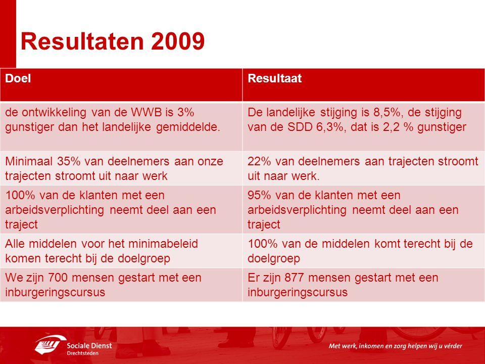 Resultaten 2009 DoelResultaat de ontwikkeling van de WWB is 3% gunstiger dan het landelijke gemiddelde. De landelijke stijging is 8,5%, de stijging va