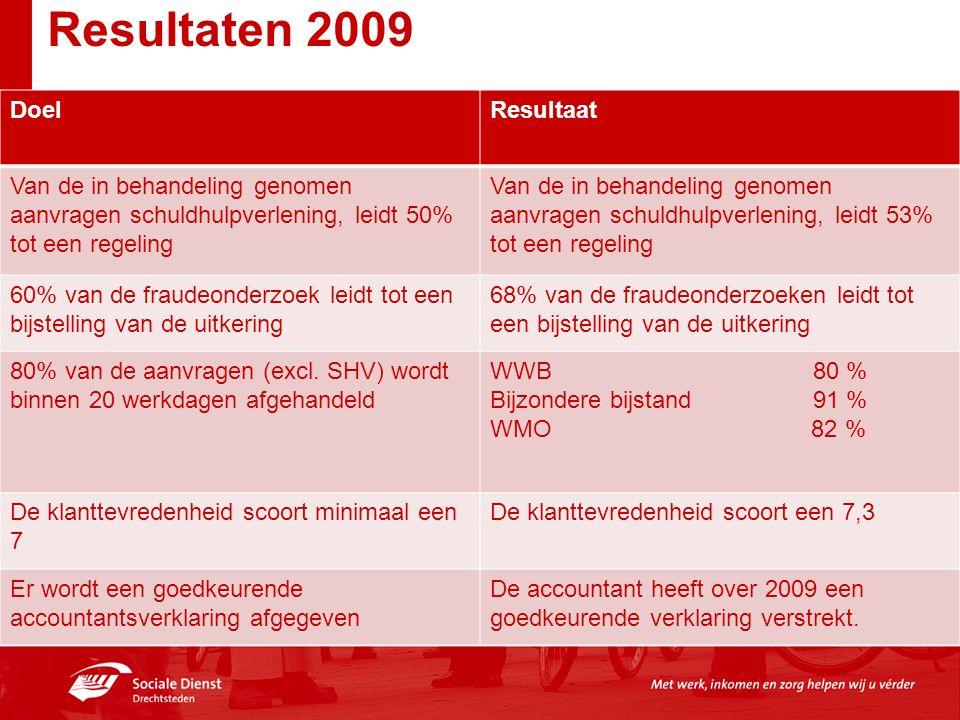 Resultaten 2009 DoelResultaat Van de in behandeling genomen aanvragen schuldhulpverlening, leidt 50% tot een regeling Van de in behandeling genomen aa