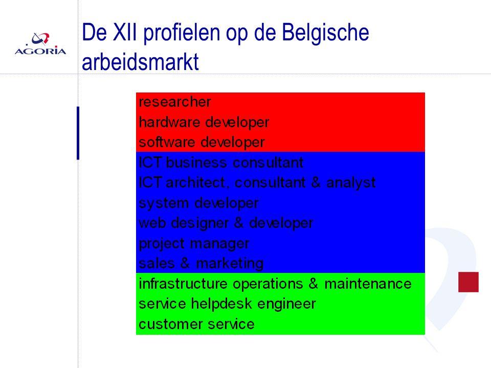 De XII profielen op de Belgische arbeidsmarkt