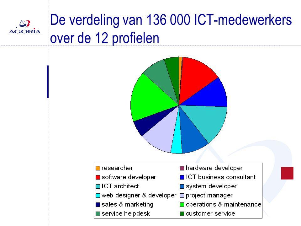 De verdeling van 136 000 ICT-medewerkers over de 12 profielen