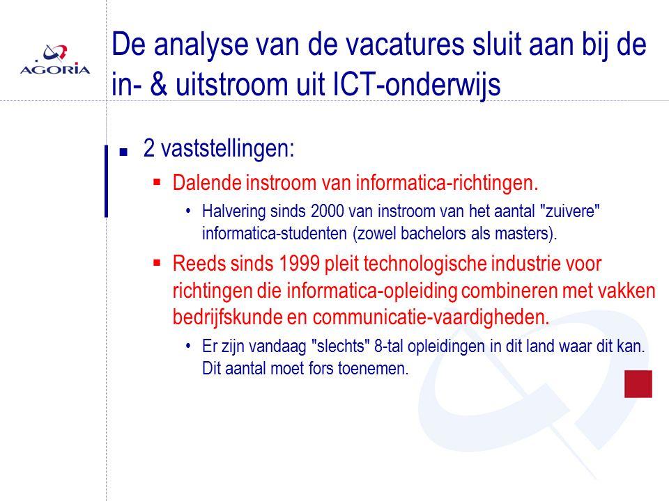 De analyse van de vacatures sluit aan bij de in- & uitstroom uit ICT-onderwijs n 2 vaststellingen:  Dalende instroom van informatica-richtingen.