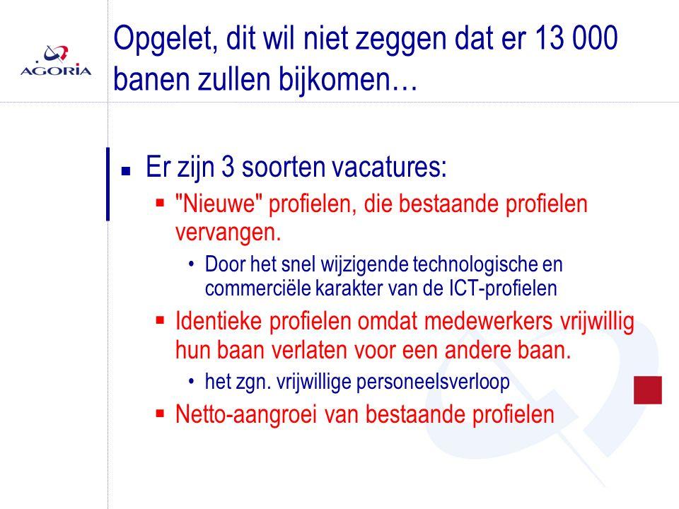 METHODOLOGIE (1/3) n Opgestuurd naar een 1000-tal bedrijven (door Agoria) en een 30-tal overheidsinstellingen (door Fedict)  waarvan 400-tal ICT-bedrijven n 110 antwoorden ontvangen  53 ICT  57 rest van de economie
